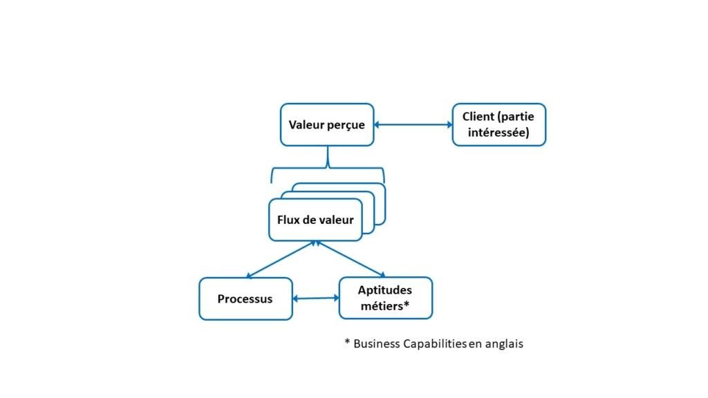 Concepts de Business Architecture